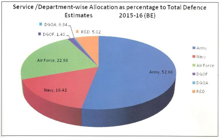 How Much Did India Spend On Defense In Three Years?